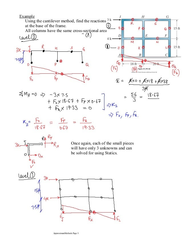 Portal and cantilever method