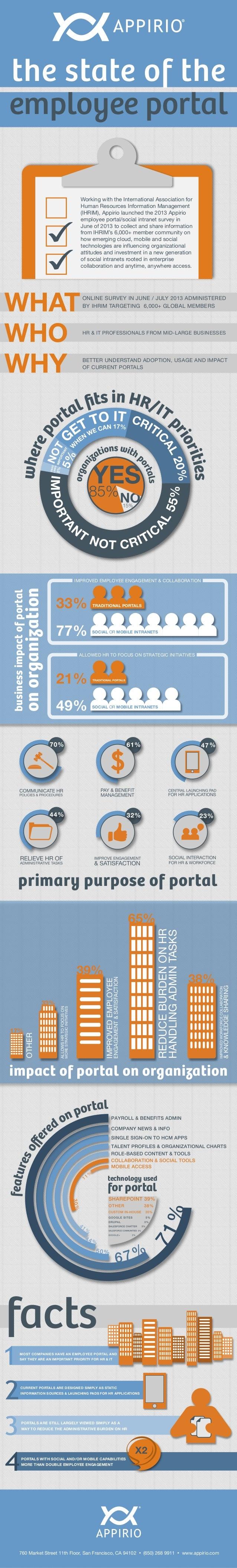 primary purpose of portal ONLINE SURVEY IN JUNE / JULY 2013 ADMINISTERED BY IHRIM TARGETING 6,000+ GLOBAL MEMBERS HR & IT ...