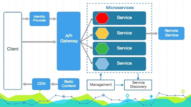 Microservice Architecture Using Spring Boot With React Amp Redux