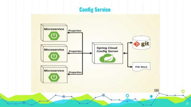Microservice Architecture using Spring
