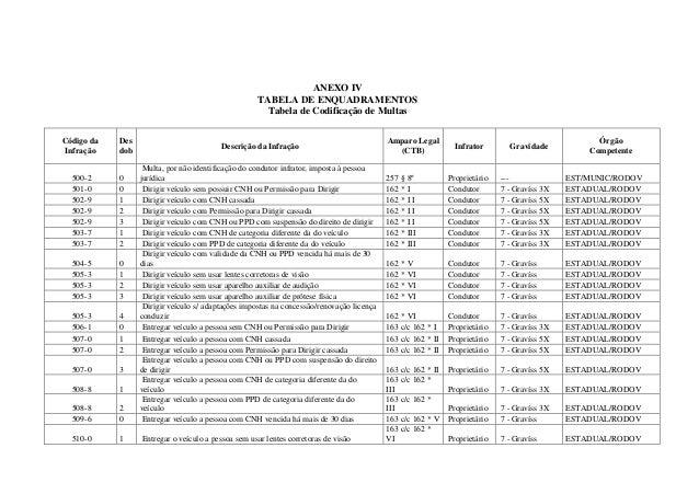 ANEXO IV TABELA DE ENQUADRAMENTOS Tabela de Codificação de Multas Código da Infração Des dob Descrição da Infração Amparo ...