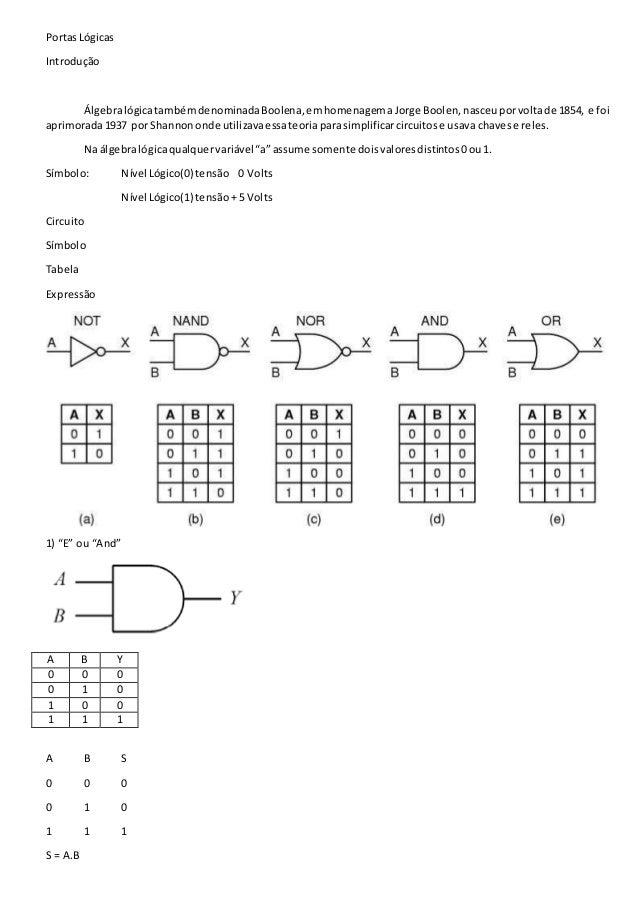 PortasLógicas Introdução ÁlgebralógicatambémdenominadaBoolena,emhomenagema Jorge Boolen,nasceuporvoltade 1854, e foi aprim...