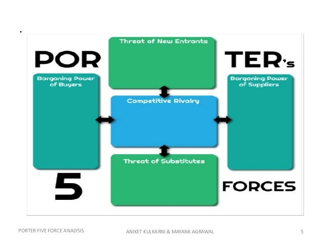 5 porter analysis Porter's five forces analysis • four corner's analysis • value chain analysis • early  warning scans • war gaming an overview of these strategic analysis tools will.