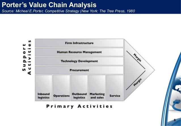 Porter 5 forces model value chain porters 5 forces model 7 8 porters value chain analysis ccuart Choice Image