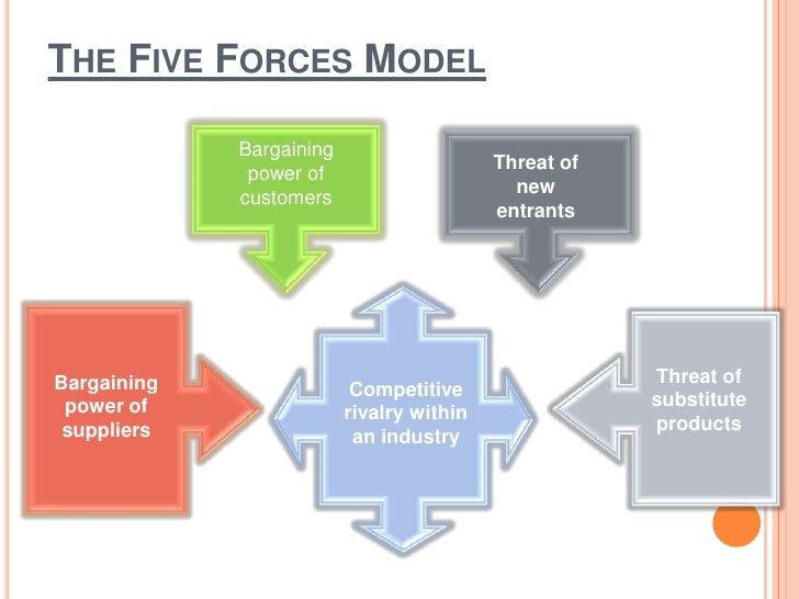 Porter five forces analysis for Porter 5 forces critique