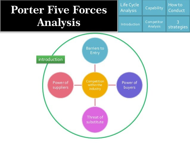 porter five analysis of the european Porter's five forces analysis is an important tool for understanding the forces that  shape competition within an industry it is also useful for helping you to adjust.