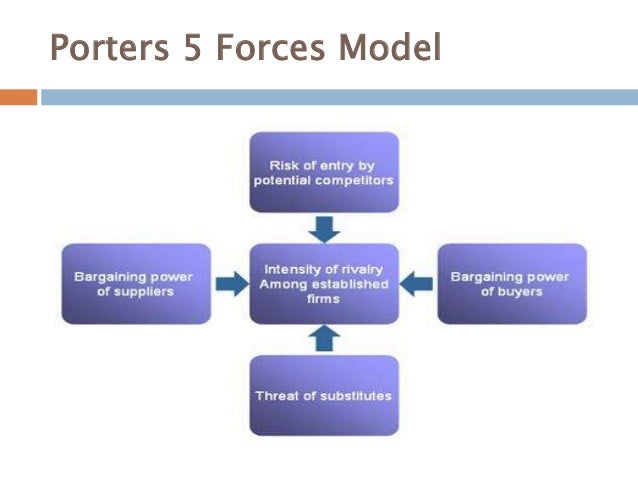Porter five forces of strategic analysis for Porter 5 forces critique