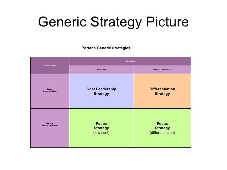 porter generic strategies by airasia Porter's generic strategies namely cost leadership, differentiation and focus have become the relationship between porter's generic strategies applied.