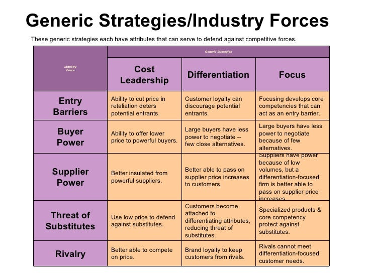 porters 5 generic strategies essay Beat the competition, no matter what industry you're in, with michael porter's generic strategies includes tips on how to apply each strategy.