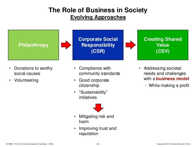 the role of csr in india Csr disclosures form a major component analysed in the india responsible  business index (irbi) unsure what a disclosure means.