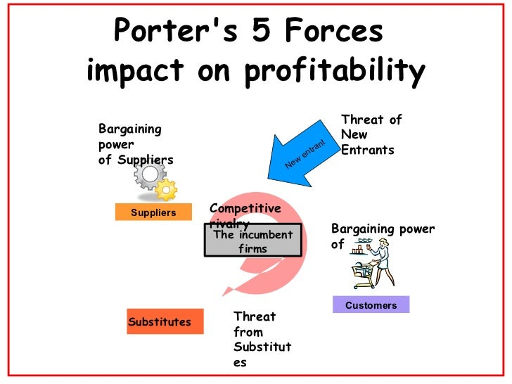 Porters 5 forces and mapping for Porter 5 forces definition