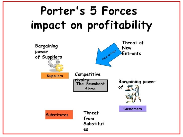 porter s five forces taobao Porter's five forces analysis of alibaba by adamkasi | jun 20, 2017 | companies | alibaba was found in 1999 by ma yun and overall operates five e-commerce companies which manage different functions of the trading process it is e-commerce or an e-auction platform based in hangzhou with specialties in global trading the website is available.