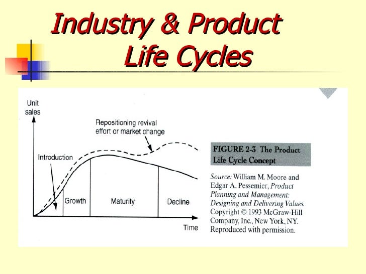 malaysia airline product life cycle Industry and competitive analysis:southwest airlines industry characteristics service industry air transportation perishable available seat miles (asms) four airline categories: international national  life cycle of an aircraft average for top 6 airlines is 13 years broadband to create revenue market to grow to $986 million dollars.