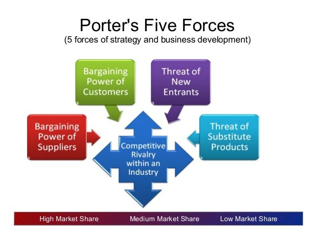 Porters five forces high end premium industry