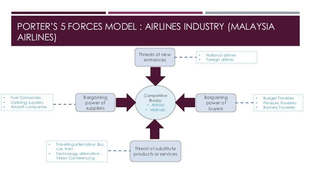 porters analyis for indian airlines industry The five forces analysis of the fashion industry shows that while there  porters five forces — courtesy of  the fashion industry in its current state is.