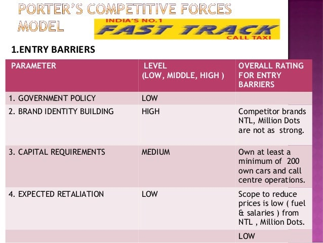Porter's Competitive Forces Model Applied to Fast Track Call Taxi Service Slide 2