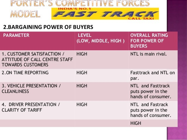 Porter's Competitive Forces Model Applied to Fast Track Call Taxi Service Slide 3