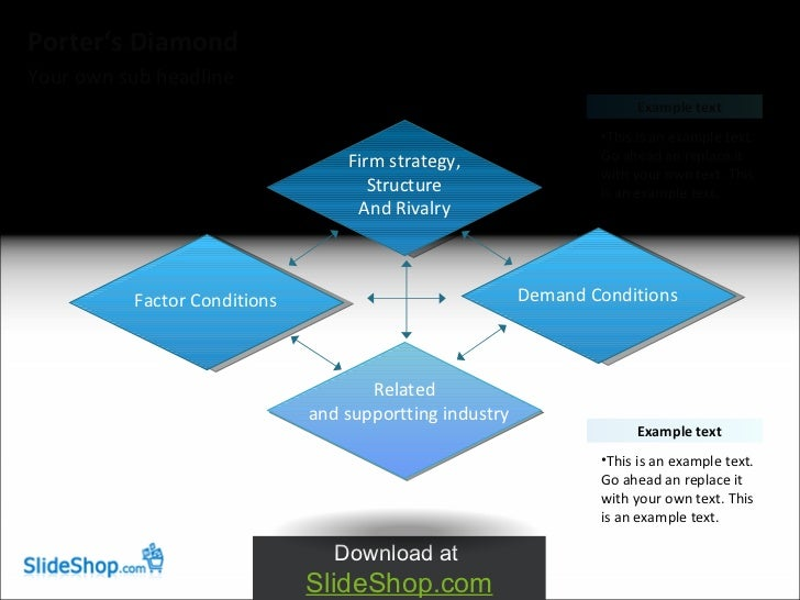 Porter's Diamond Theory of National Advantage