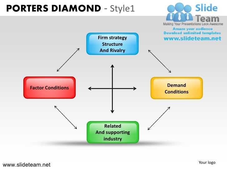PORTERS DIAMOND - Style1                             Firm strategy                               Structure                ...