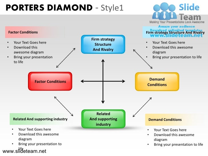 porter diamond model Keywords: porter's diamond framework, competitiveness, jordanian agricultural  sector  neven (2001) argued that porter's diamond model is.