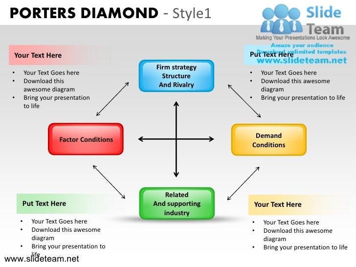 Porters diamond design 1 powerpoint slides. Slide 3