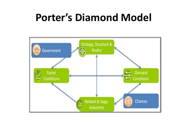 "porter s diamond indonesia Identical to the ""diamonds"" outlined in porter's theory of the competitive advantage of nations and a new source of competitiveness furthermore."