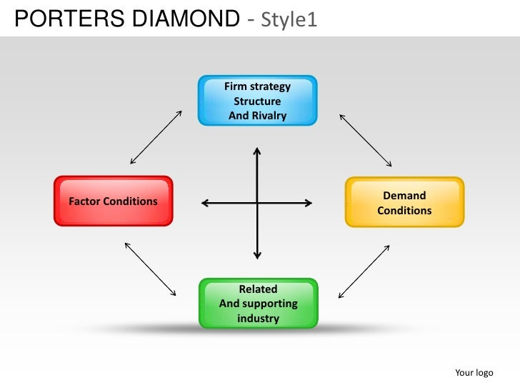 porters diamond in india Indian automobiles are finding increasing recognition worldwide and a beginning has been made in exports of vehicles as well as components however, at a global level, india's share of automobile production is almost negligible this paper attempts to incorporate porter's diamond model to analyse the.