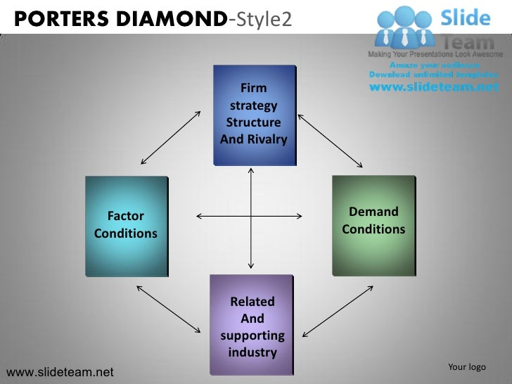 "unilever porter diamond According to the core competence model or hamel and prahalad unlike michael porter's ""outside-in-view"" this theory focuses on the porter diamond model."