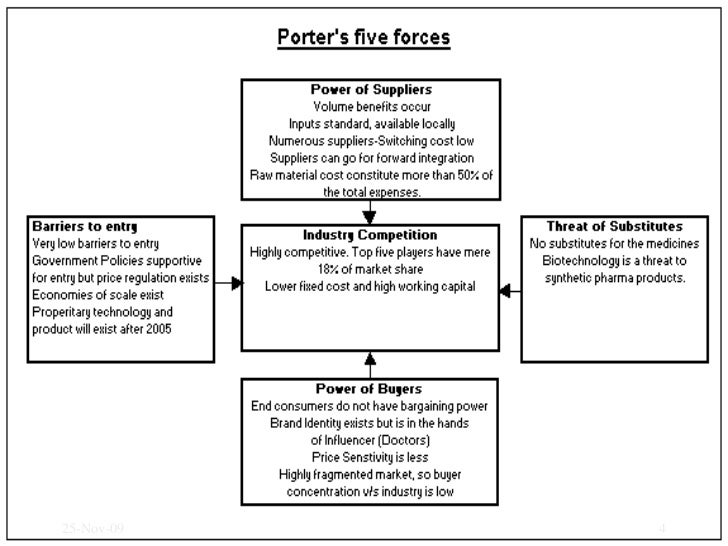porters five forces model in the health care industry with references Porter's five forces is a model used to explore the competitive environment in  which a  industry competitors and extent of rivalry & advantage.