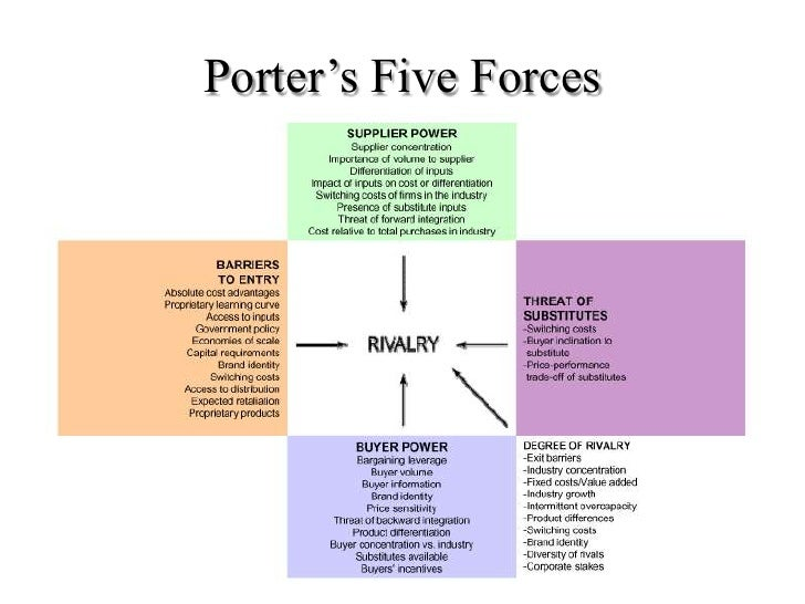 bos vs porter 5 foreces essay Essay about porter's five forces analysis of the fast food industry 645 words | 3 pages porter's five forces analysis of the fast food industry complete a porter's five forces analysis of the fast food industry and for each of the 4 generic strategies, identify one restaurant that you believe is employing that generic strategy.