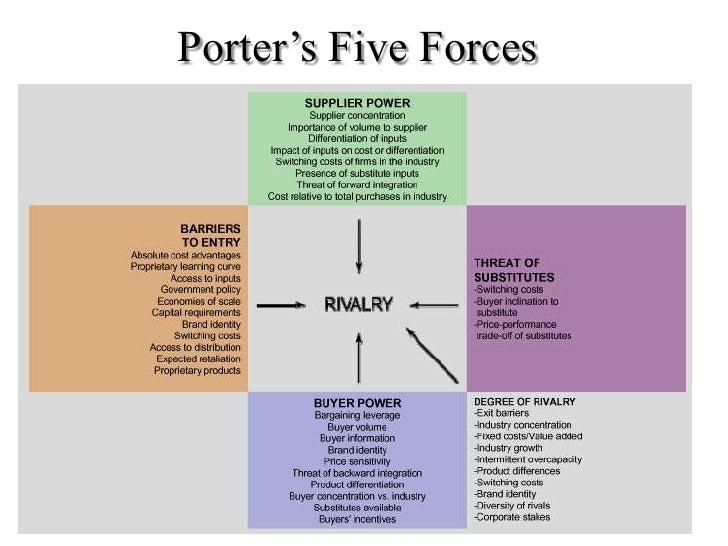Netflix porter 5 forces