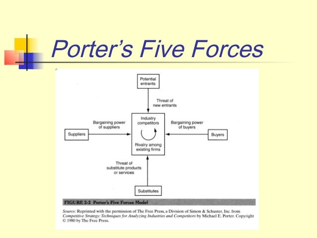 safaricom porters five forces Named for its creator michael porter, the five forces model helps businesses determine how well they can compete in the marketplace.