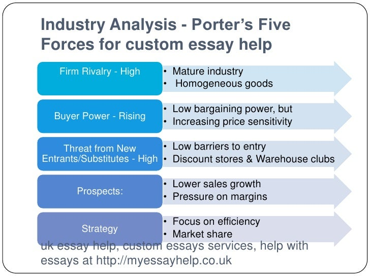 five force analysis essay Custom research paper example discussing the application and critic of porter's five forces model analysis, application, usage by our editorial team to help english-speaking students around the world get better grades for their homework papers and writing projects feel free using our.