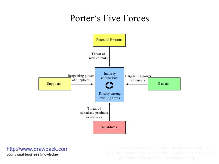 porter s five forces analysis of the airline industry in malaysia Porter's 5 forces on airline industry applying the porter's five forces model on the budget airline if malaysia airlines chooses to launch a lcc.