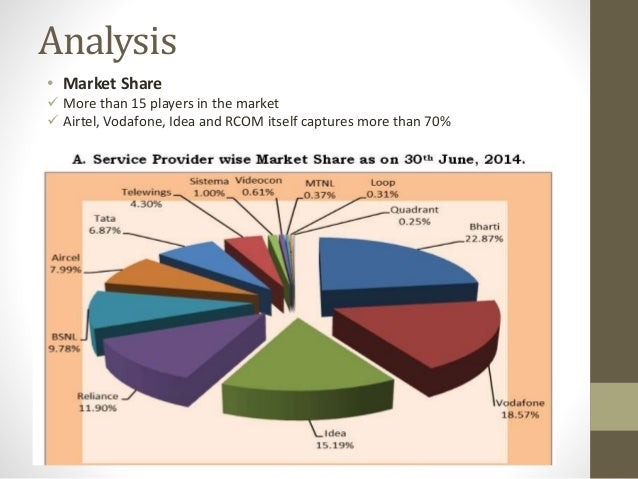 five porter forces analysis for telecommunication industry