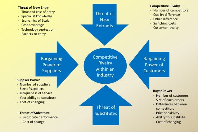 Porters Five Forces Model of Competitive Analysis