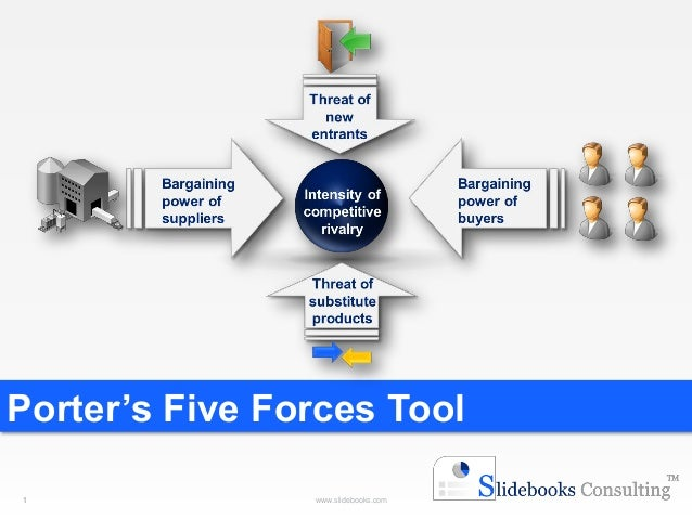 1  www.slidebooks.com  Porter's Five Forces Tool