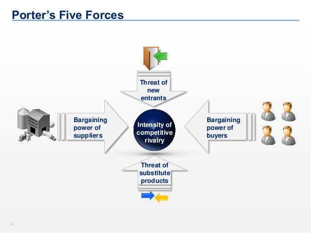 12  Bargaining power of buyers  Porter's Five Forces  Intensity of competitive rivalry  Bargaining power of suppliers  Thr...
