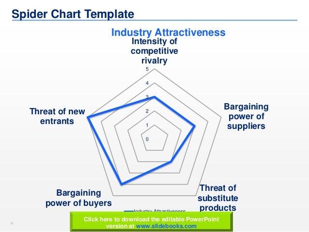 Porters Five Forces Templates