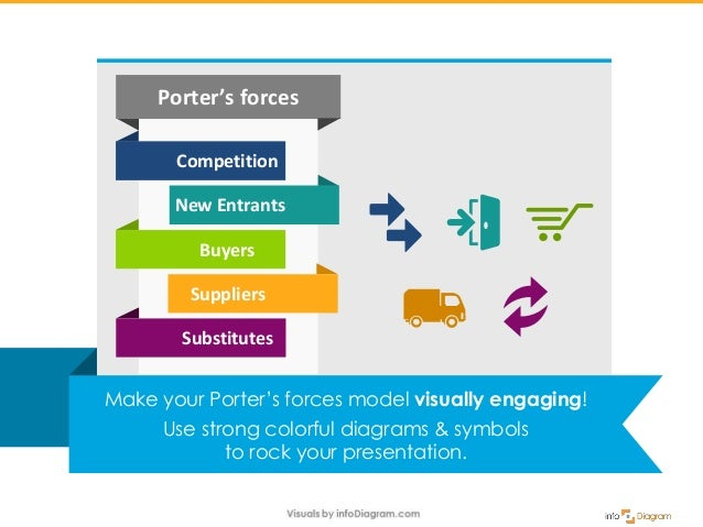 How to present Porter's 5 Forces by diagrams