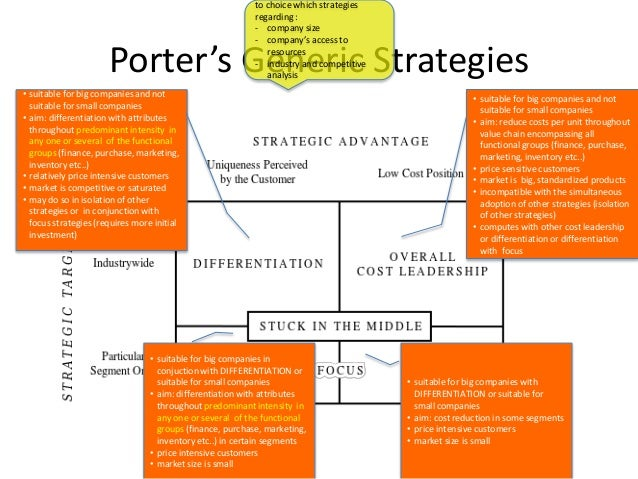 summary of micheal porter competitive strategy Competitive advantage author: michael porter michael porter's competitive cost leadership strategy steps to achieve cost leadership /li.