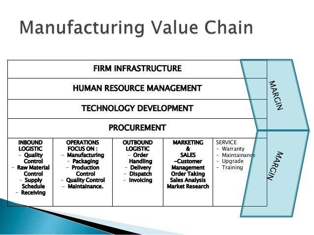 value chain analysis of dell The value chain framework quickly made its way to the cutting edge of  management zeitgeist as a powerful analysis tool for strategic planning inbound  logistics.