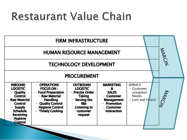 value chain analysis for a restaurant business Big data and restaurants: something to chew on b  to create value from your data  a quickservice chain monitors its drive-thru lanes to determine.