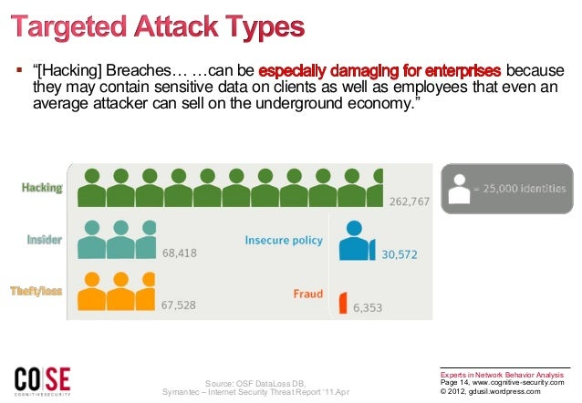 cognitive network security And organizations struggle to secure their rapidly changing networks against  them but you can detect even the most sophisticated attacks with cognitive  threat.