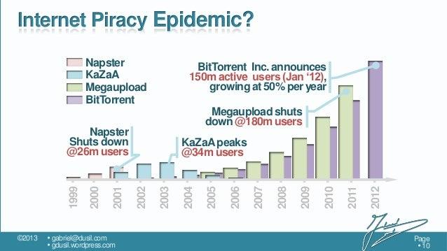 Internet Piracy Epidemic? Napster KaZaA Megaupload BitTorrent  BitTorrent Inc. announces 150m active users (Jan '12), grow...
