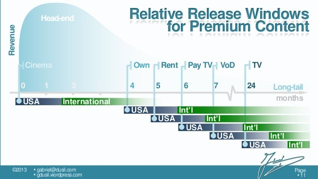 Relative Release Windows for Premium Content  Revenue  Head-end  Cinema 0  1  USA  Own 2  3  4  Rent 5  International  Pay...
