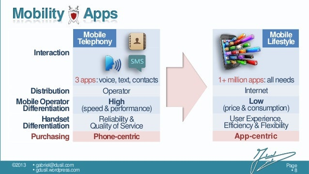 Mobility  Apps Mobile Telephony  Mobile Lifestyle  Interaction  Distribution Mobile Operator Differentiation Handset Diffe...