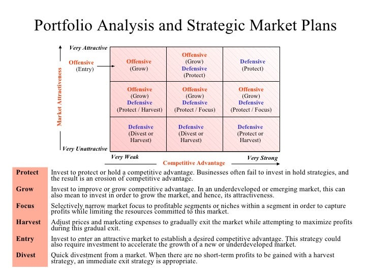 Portfolio Analysis Business Diagram