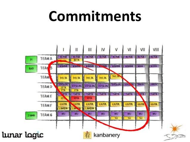 Future commitments