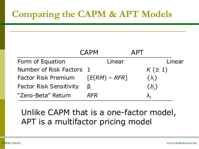 Capm is a model